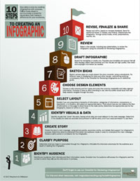 10 Steps to Creating an Infographic